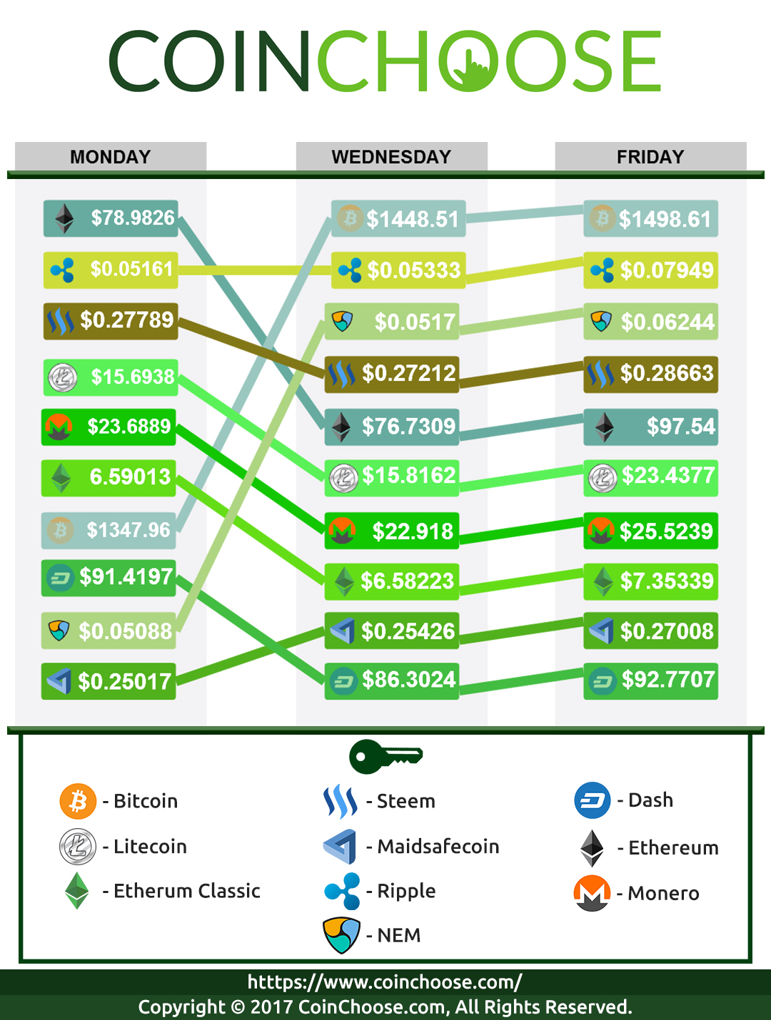 Crypto Exchange May WK1 2017