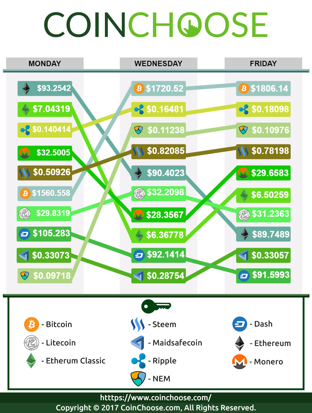 Crypto Exchange May WK2 2017