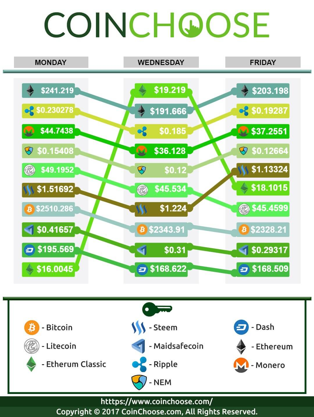 Crypto Exchange July WK2 2017