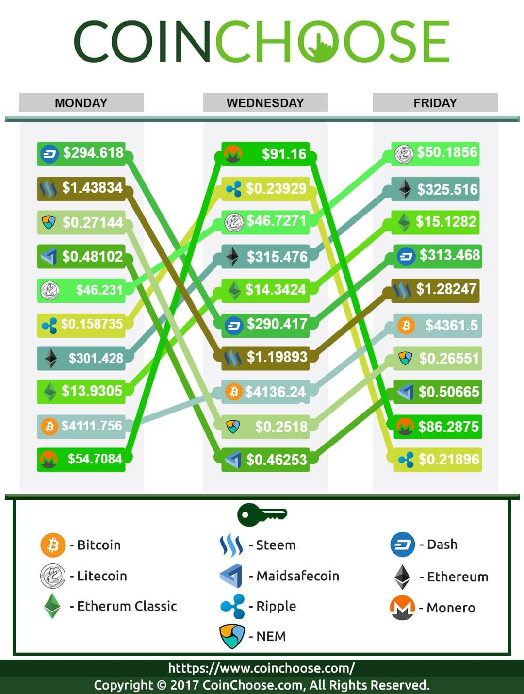 Crypto Exchange August WK3 2017