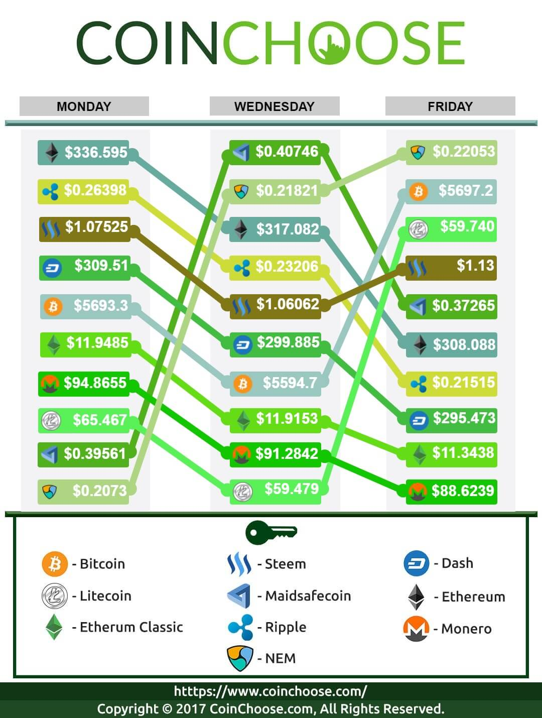 Crypto Exchange October WK3 2017: Latest in Crypto Prices