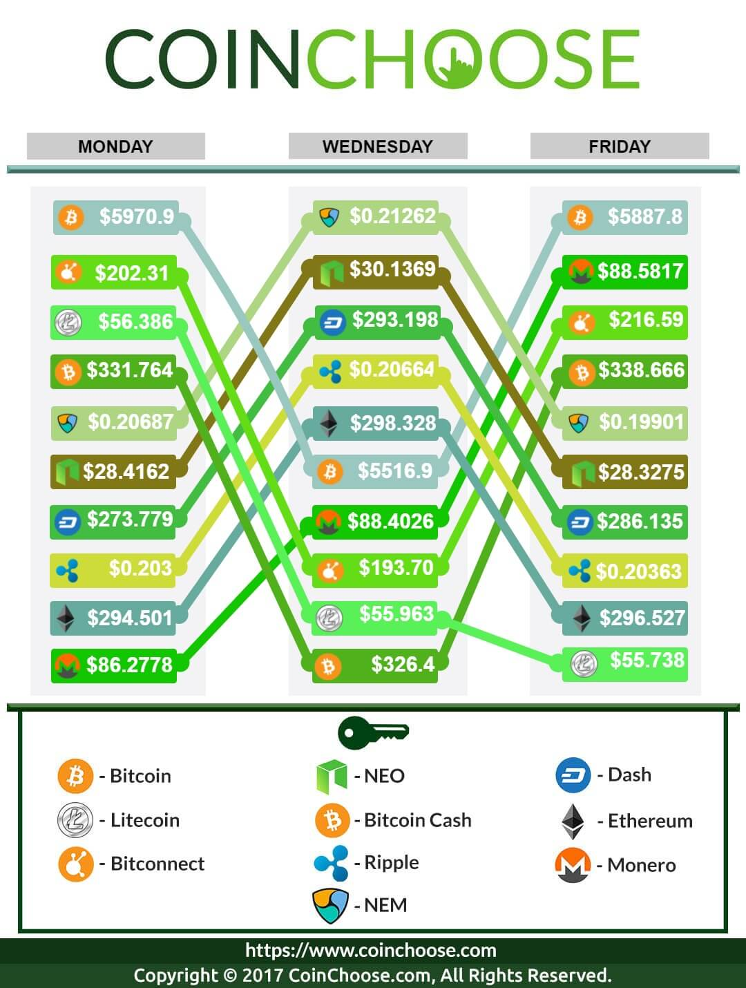 Crypto Exchange October WK4 2017: Latest in Crypto Prices