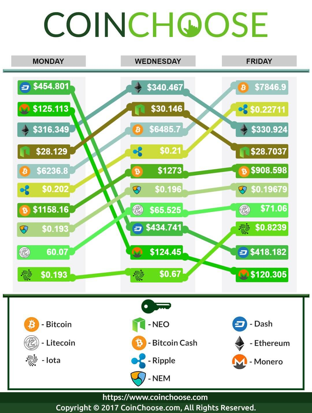 Crypto Exchange November WK2 2017: Latest in Crypto Prices