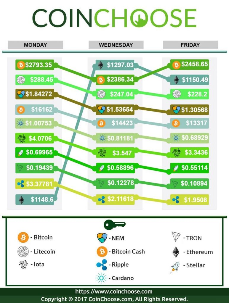 Crypto Exchange January WK2 2018: Latest in Crypto Prices