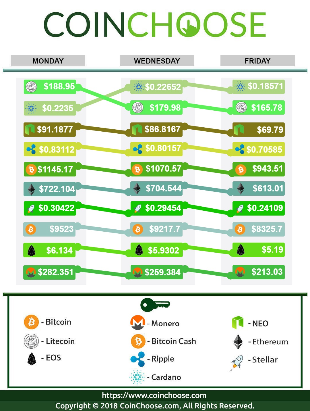 Crypto Exchange March WK2 2018