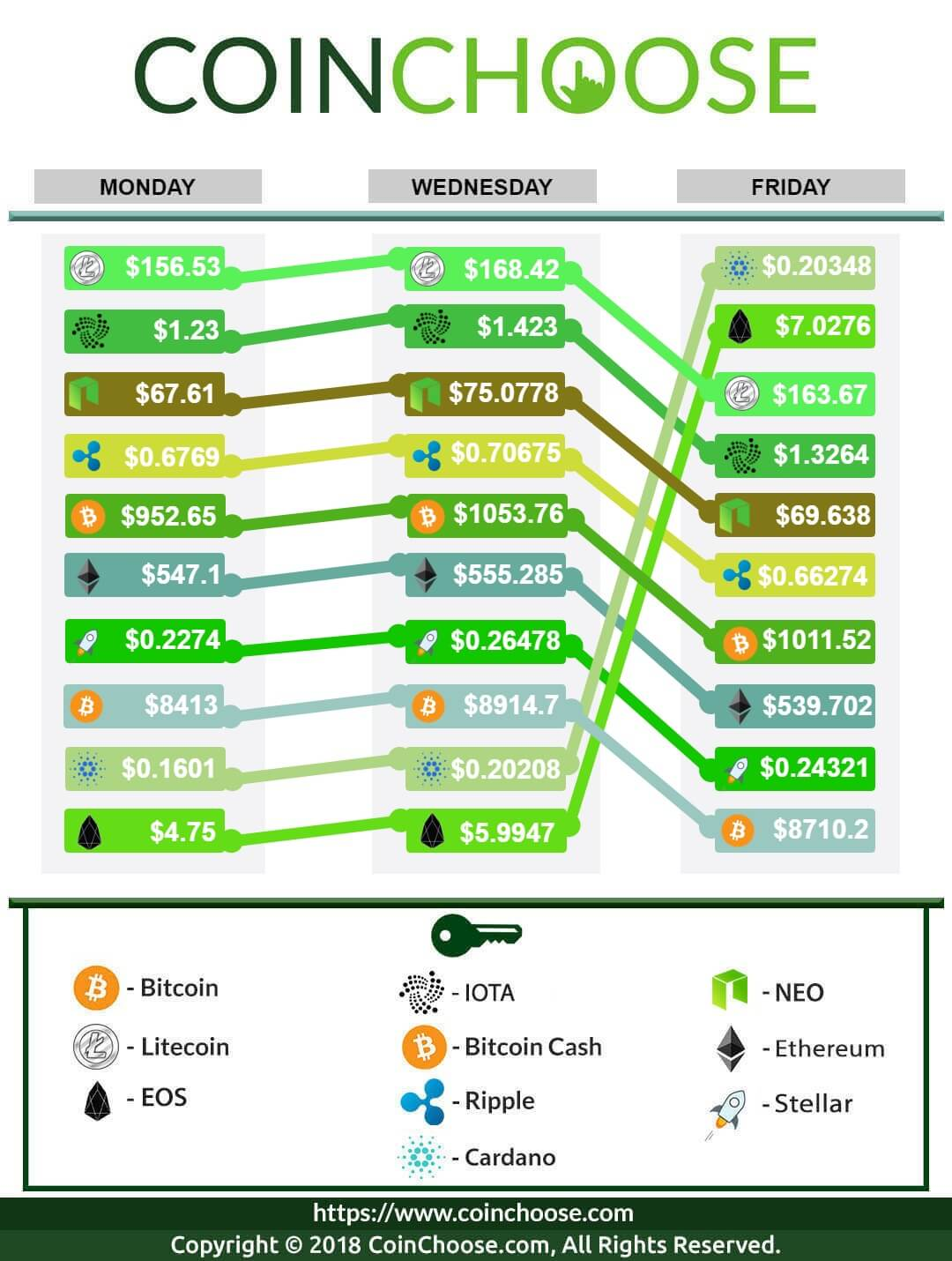 Crypto Exchange March WK3 2018